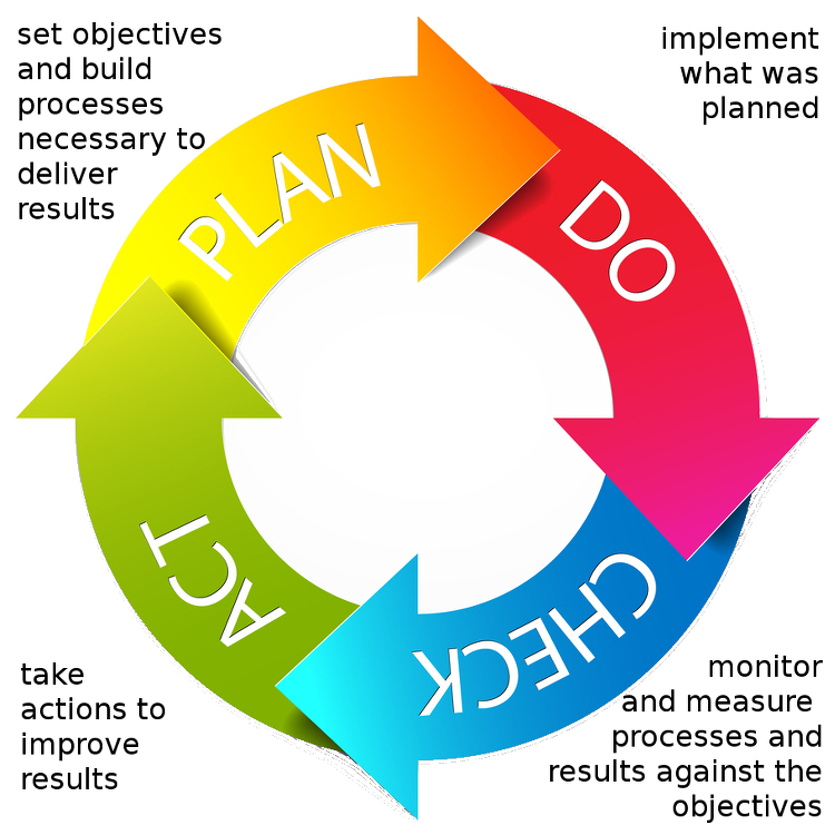 S40 The Process Approach And Pdca