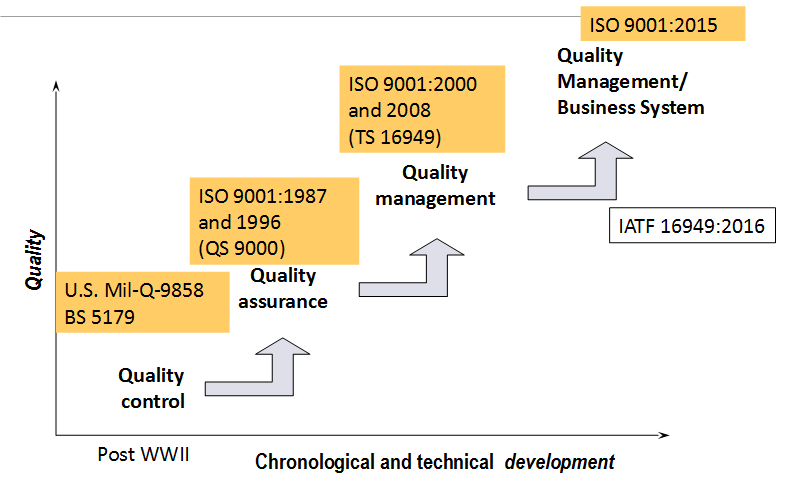 history-of-quality-management-systems