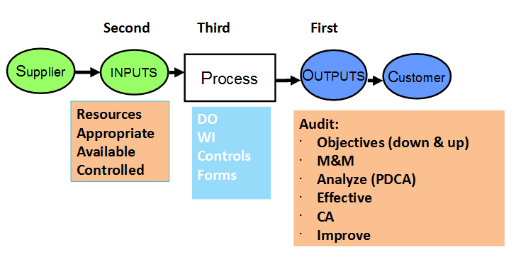iatf-16949-module-1-sipoc-and-the-audit