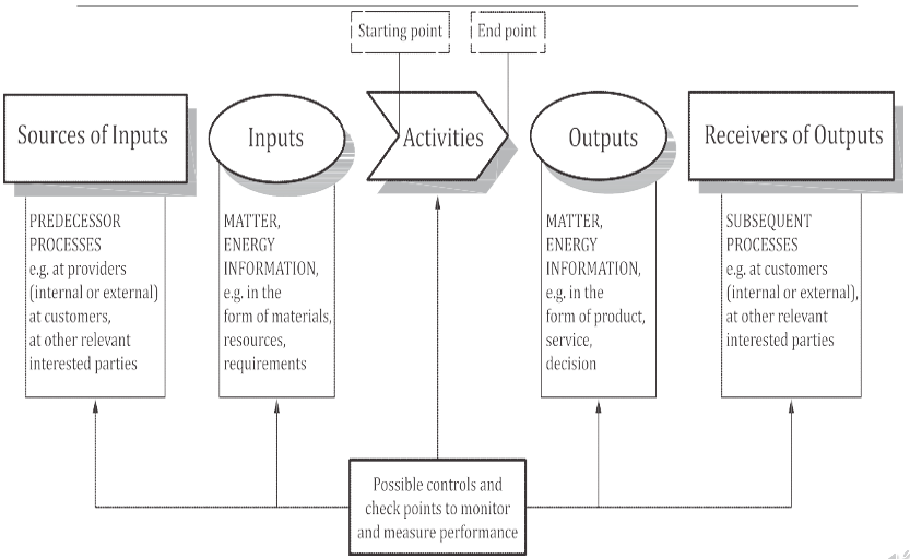 process-apprach-and-SIPOC